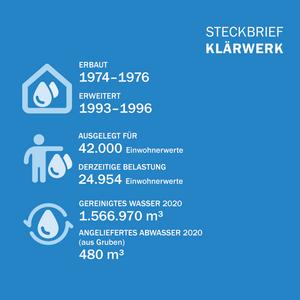 steckbriefabwasserwerk2020