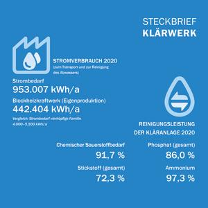 steckbriefabwasserwerk2020 2