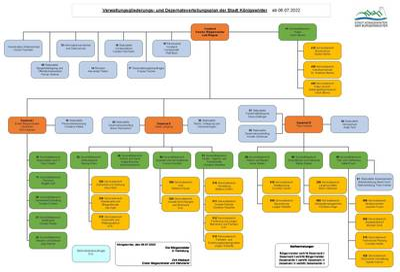 Verwaltungsgliederung ab010921