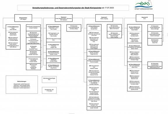Verwaltungsgliederung ab150621 01